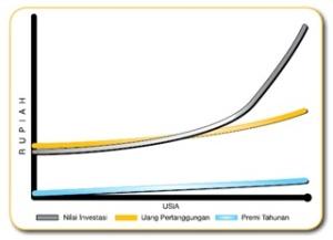 Manfaat Inflation Link dari Asuransi Kesehatan Investra Link