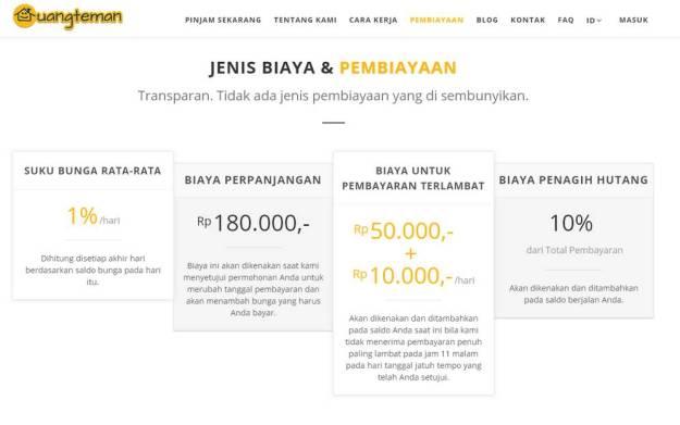 Denda-denda yang harus dibayarkan nasabah jika terlambat membayar uang pinjaman ke UangTeman. (foto: cdns.klimg.com)