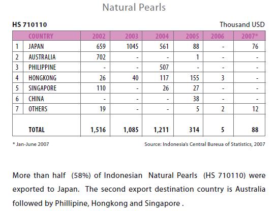 Nilai ekspor mutiara South Sea Pearl dari Indonesia paling banyak ke Jepang. (sumber data: dokumen Kemenperindag).