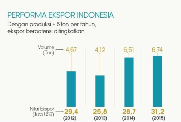 Performa ekspor mutiara Indonesia selama empat tahun terakhir mengalami peningkatan. (foto sumber: dokumen KKP)