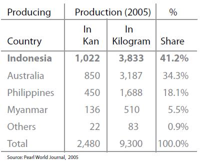 Produksi mutiara South Sea Pearls dari Indonesia merupakan yang terbesar di dunia, jauh mengungguli Australia. (sumber: dokumen Kemenperindag)