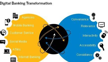 digital-banking-transformation